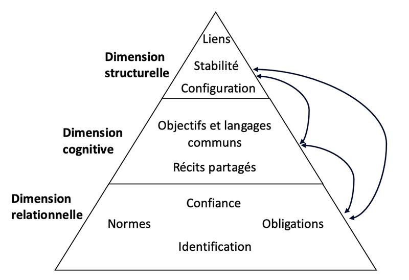 Figure 1 : La perspective du capital social de l'écosystème entrepreneurial